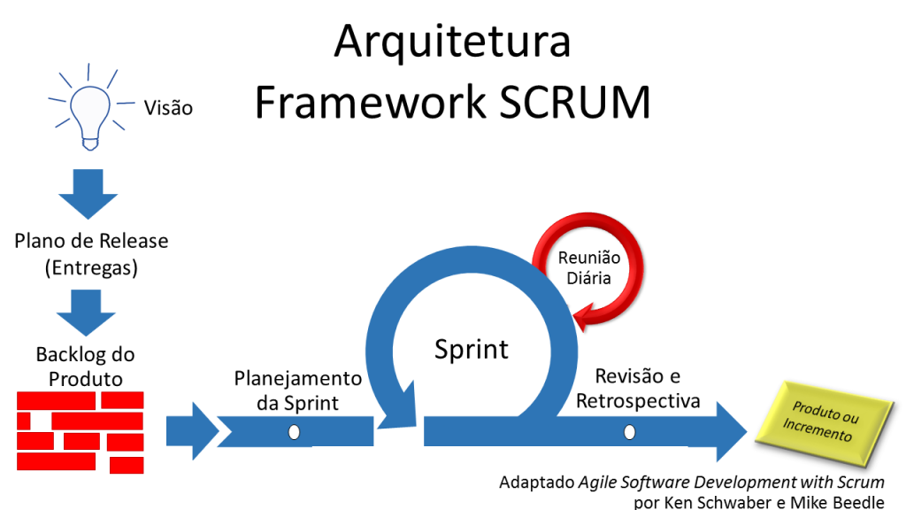 Figura 1 - Arquitetura Framework SCRUM