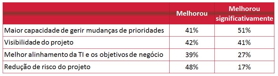 Dados Version One (2008)