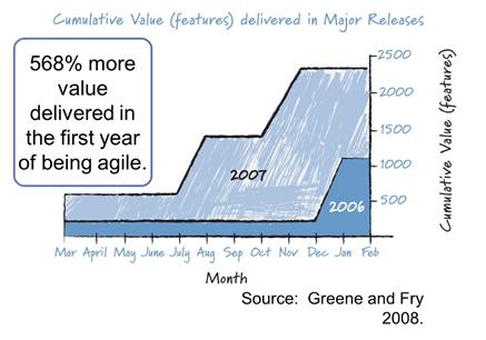Grafico Salesforce