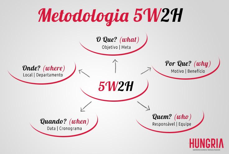 5w2h-metodologia